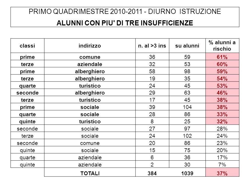 PRIMO QUADRIMESTRE 2010-2011 - DIURNO ISTRUZIONE ALUNNI CON PIU DI TRE INSUFFICIENZE classiindirizzon.