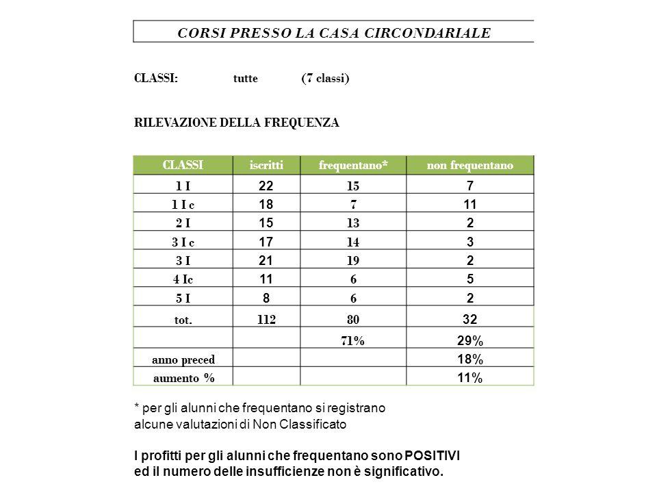 CORSI PRESSO LA CASA CIRCONDARIALE CLASSI:tutte(7 classi) RILEVAZIONE DELLA FREQUENZA CLASSIiscrittifrequentano*non frequentano 1 I 22 15 7 1 I c 18 7 11 2 I 15 13 2 3 I c 17 14 3 3 I 21 19 2 4 Ic 11 6 5 5 I 8 6 2 tot.11280 32 71% 29% anno preced 18% aumento % 11% * per gli alunni che frequentano si registrano alcune valutazioni di Non Classificato I profitti per gli alunni che frequentano sono POSITIVI ed il numero delle insufficienze non è significativo.