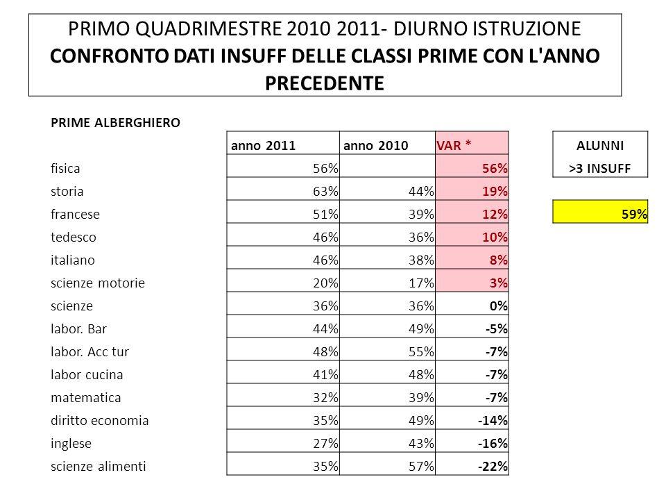 PRIMO QUADRIMESTRE 2010 2011- DIURNO ISTRUZIONE CONFRONTO DATI INSUFF DELLE CLASSI PRIME CON L ANNO PRECEDENTE PRIME ALBERGHIERO anno 2011 anno 2010VAR *ALUNNI fisica56% >3 INSUFF storia63%44%19% francese51%39%12%59% tedesco46%36%10% italiano46%38%8% scienze motorie20%17%3% scienze36% 0% labor.