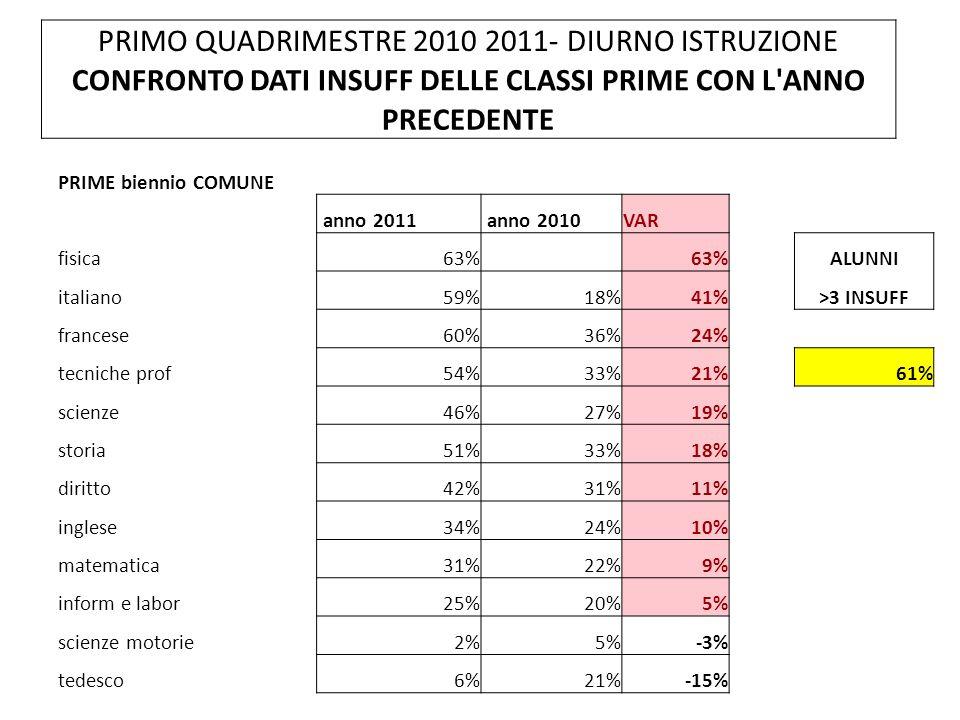 PRIMO QUADRIMESTRE 2010 2011- DIURNO ISTRUZIONE CONFRONTO DATI INSUFF DELLE CLASSI PRIME CON L ANNO PRECEDENTE PRIME biennio COMUNE anno 2011 anno 2010VAR fisica63% ALUNNI italiano59%18%41%>3 INSUFF francese60%36%24% tecniche prof54%33%21%61% scienze46%27%19% storia51%33%18% diritto42%31%11% inglese34%24%10% matematica31%22%9% inform e labor25%20%5% scienze motorie2%5%-3% tedesco6%21%-15%