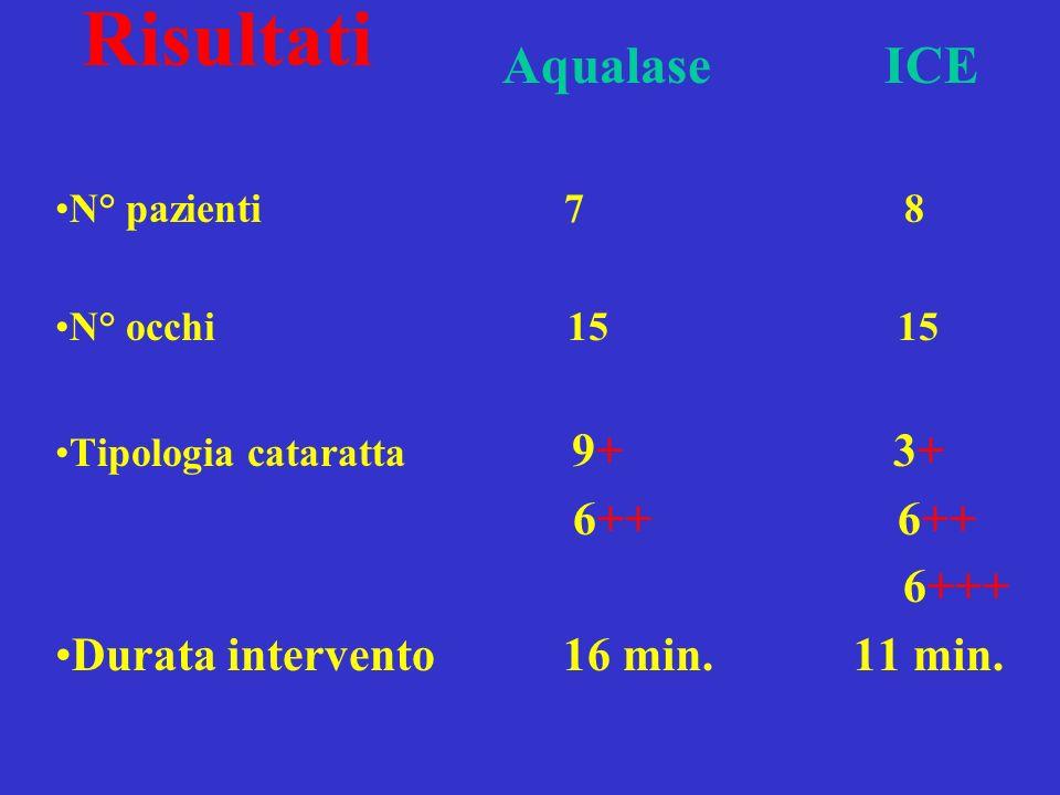 Aqualase ICE N° pazienti 7 8 N° occhi 15 15 Tipologia cataratta 9+ 3+ 6++ 6++ 6+++ Durata intervento 16 min. 11 min. Risultati