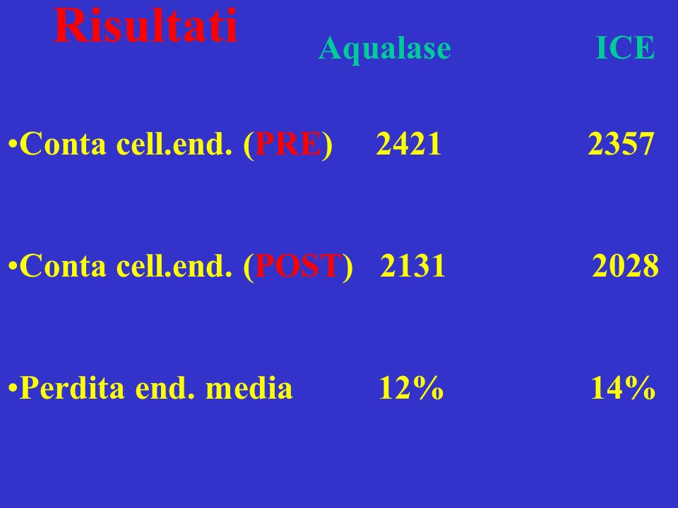 Conta cell.end. (PRE) 2421 2357 Conta cell.end. (POST) 2131 2028 Perdita end.