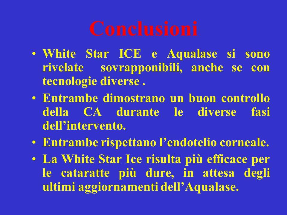 Conclusioni White Star ICE e Aqualase si sono rivelate sovrapponibili, anche se con tecnologie diverse. Entrambe dimostrano un buon controllo della CA