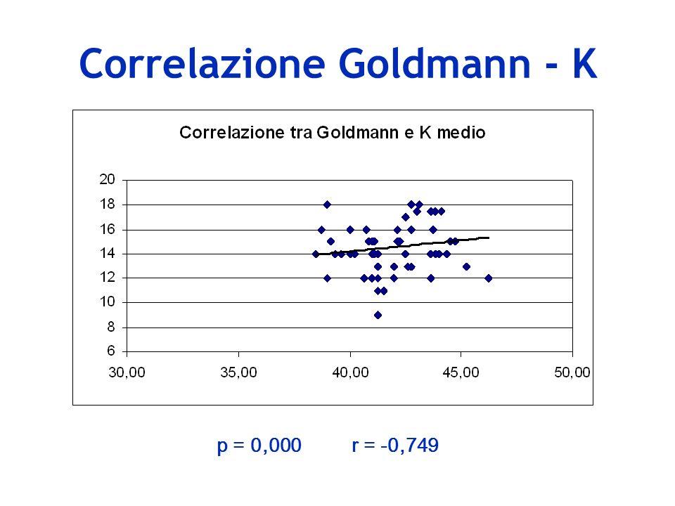 Correlazione Pascal - K p = 0,119r = 0,176