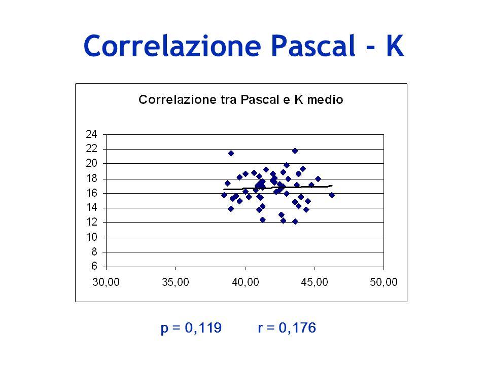 Correlazione Goldmann – Spessore corneale centrale p = 0,000r = 0,488