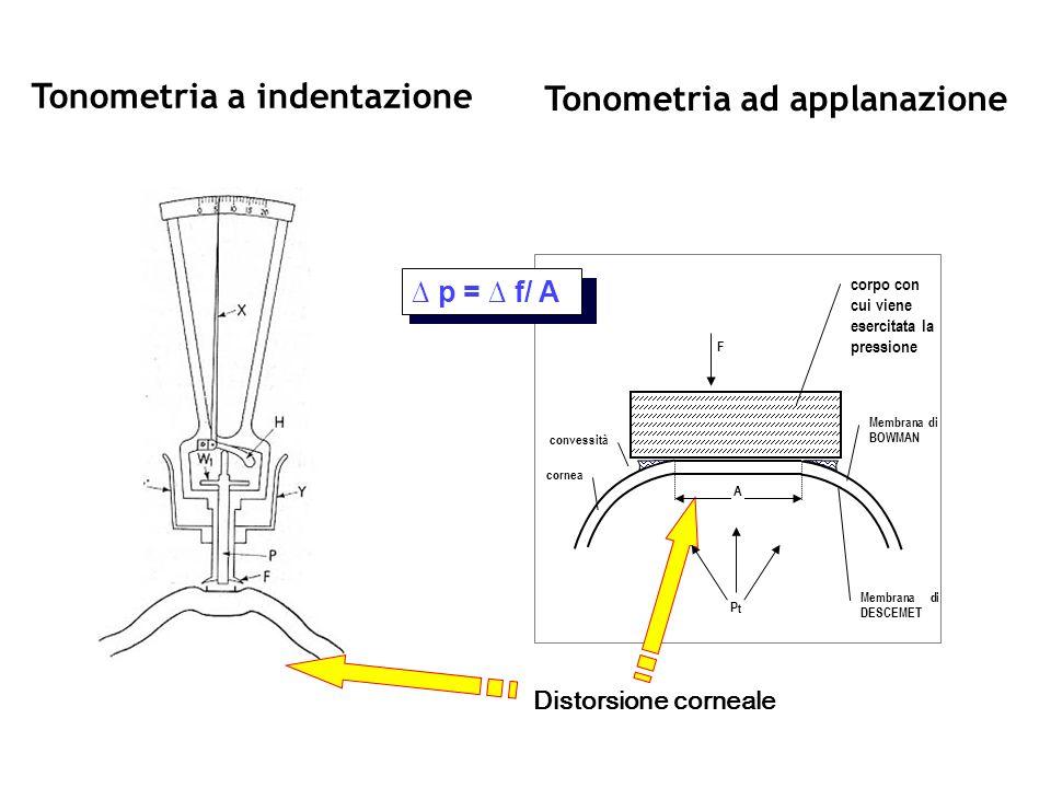 Tonometro di Goldmann P - pressione dentro la sfera F - forza nota A - area nota P = F/A APPLANAZIONE Legge di Imbert-Fick La pressione dentro una sfera ideale equivale alla forza necessaria ad appiattire una area nota della superficie della sfera stessa.