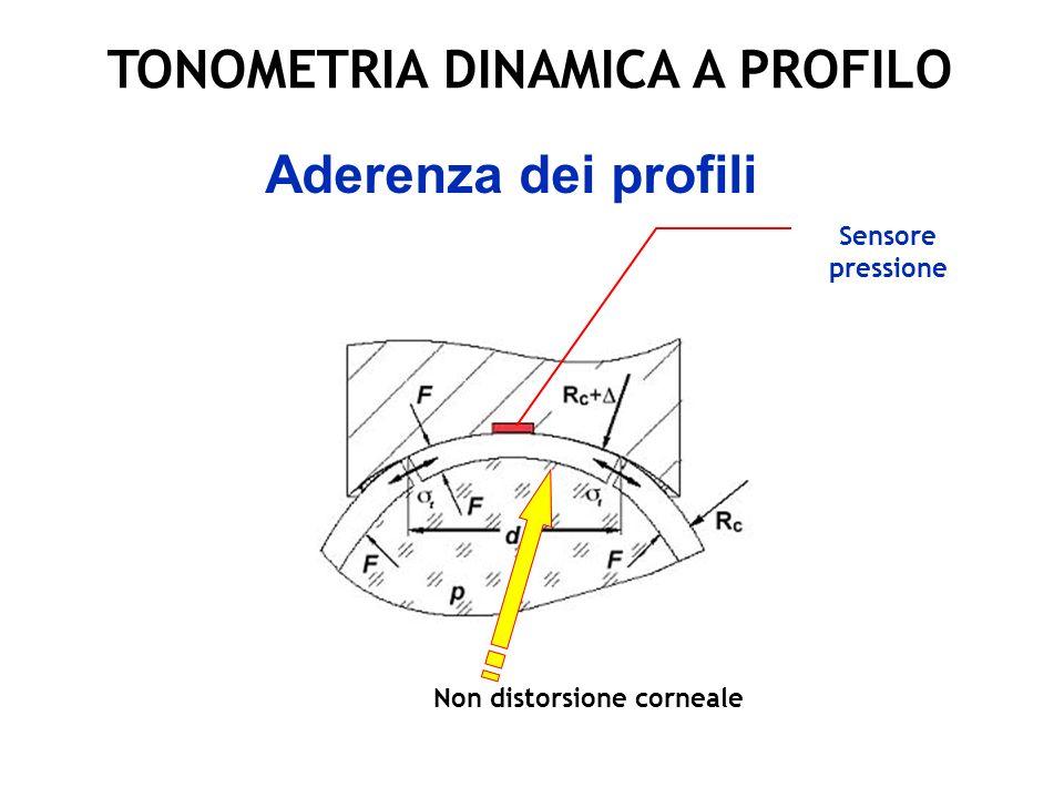 Dynamic Contour Tonometer (DCT) DCT legge i valori sistolici e diastolici della curva della pressione delle pulsazioni oculari in modo costante.