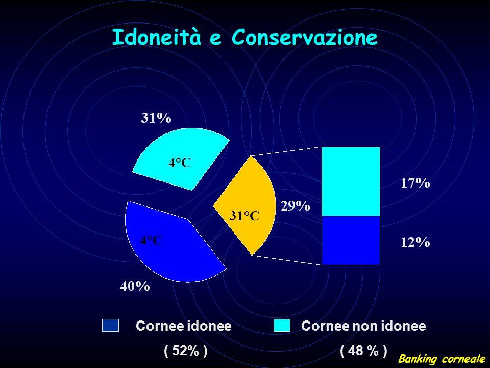 Idoneità e Conservazione 4°C 31°C Cornee idonee ( 52% ) ( 52% ) Cornee non idonee ( 48 % ) Banking corneale