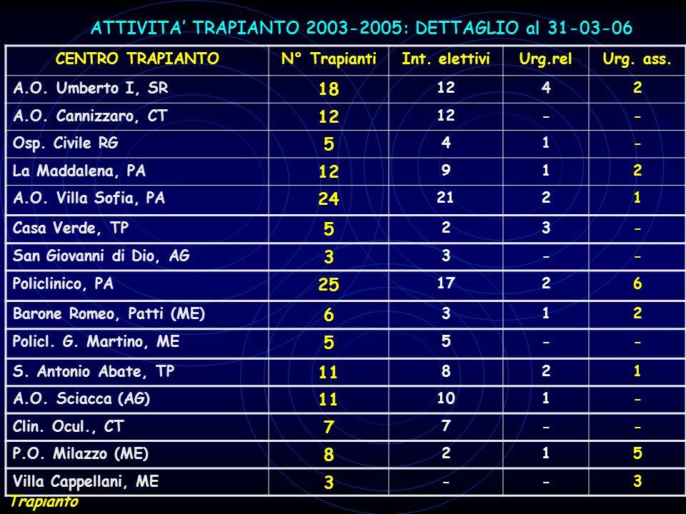 CENTRO TRAPIANTON° TrapiantiInt. elettiviUrg.relUrg. ass. A.O. Umberto I, SR 18 1242 A.O. Cannizzaro, CT 12 -- Osp. Civile RG 5 41- La Maddalena, PA 1