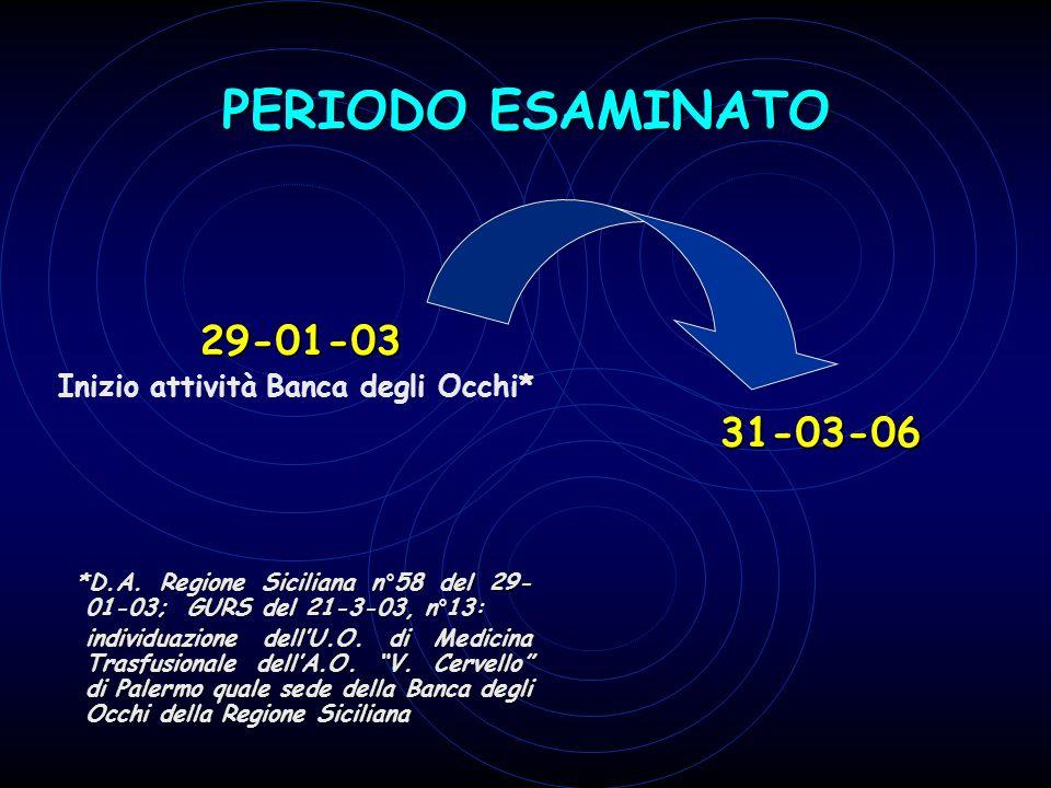 PERIODO ESAMINATO 29-01-03 Inizio attività Banca degli Occhi* *D.A. Regione Siciliana n°58 del 29- 01-03; GURS del 21-3-03, n°13: *D.A. Regione Sicili