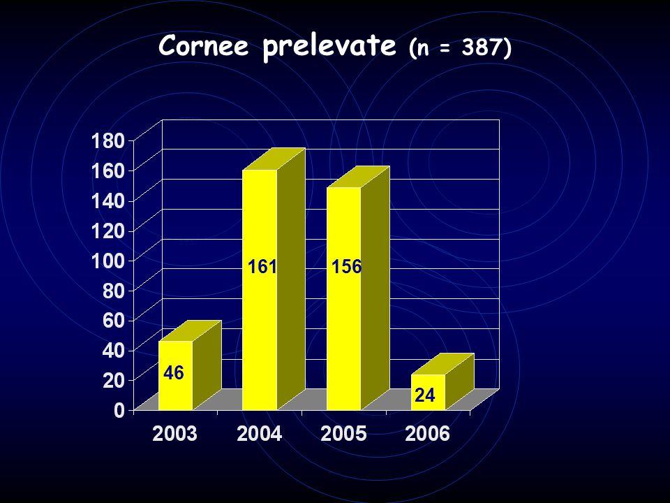 Cornee prelevate (n = 387) 46 161156 24