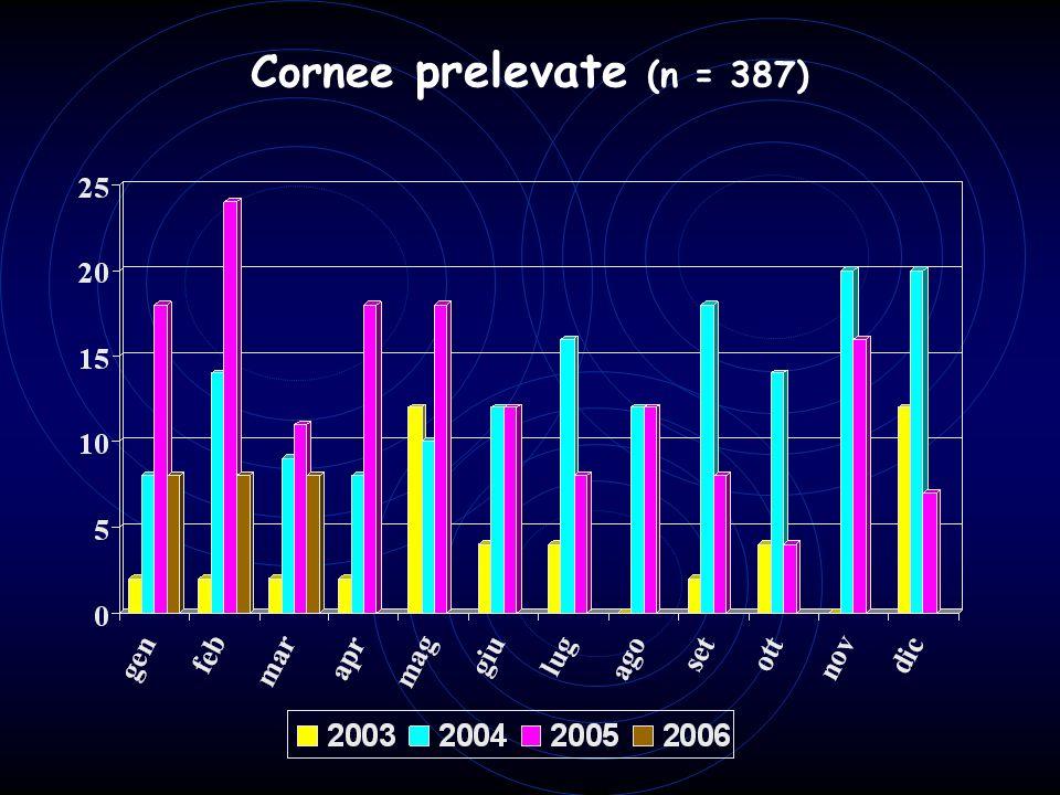 Cornee prelevate (n = 387)