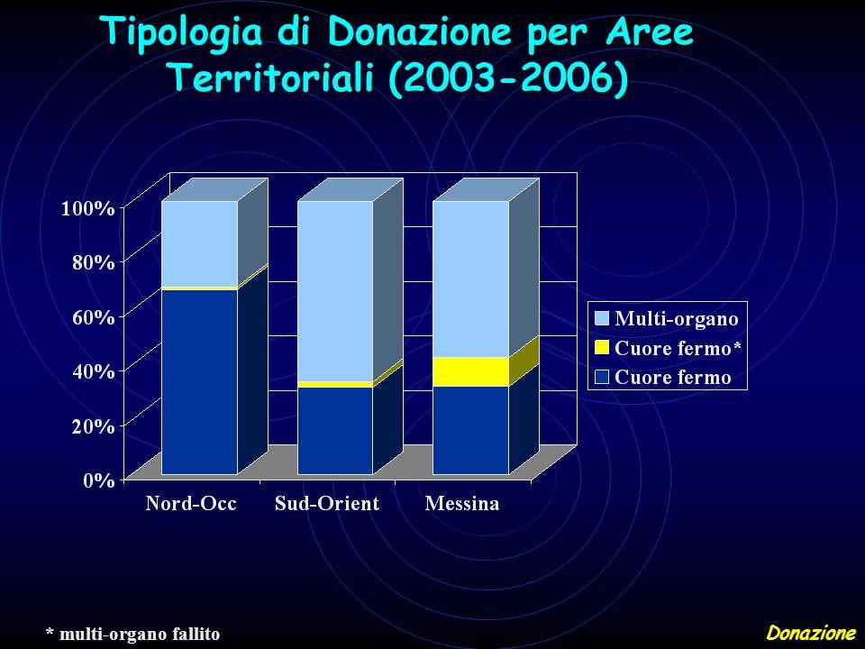 * multi-organo fallito Tipologia di Donazione per Aree Territoriali (2003-2006) Donazione