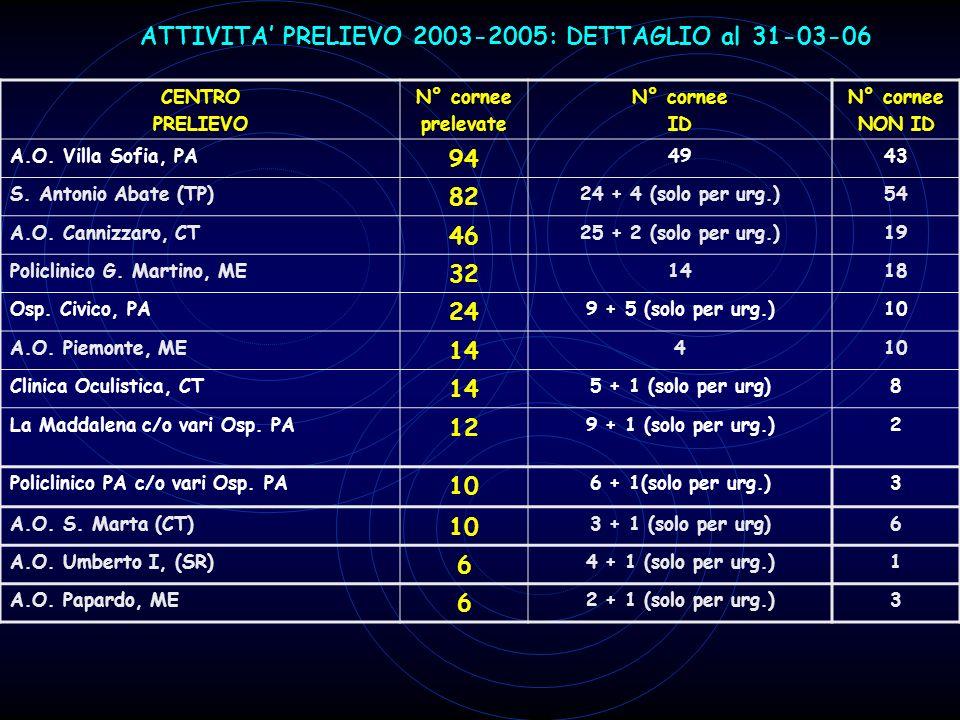 ATTIVITA PRELIEVO 2003-2005: DETTAGLIO al 31-03-06 CENTRO PRELIEVO N° cornee prelevate N° cornee ID N° cornee NON ID A.O. Villa Sofia, PA 94 4943 S. A