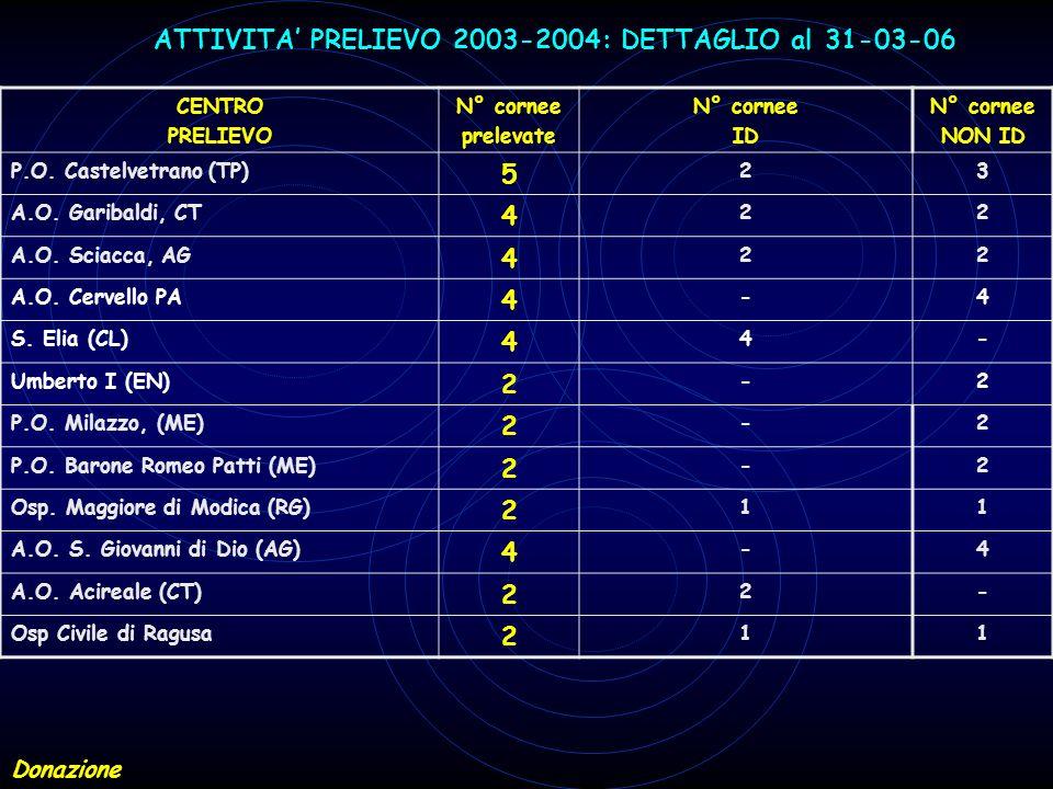 ATTIVITA PRELIEVO 2003-2004: DETTAGLIO al 31-03-06 CENTRO PRELIEVO N° cornee prelevate N° cornee ID N° cornee NON ID P.O. Castelvetrano (TP) 5 23 A.O.