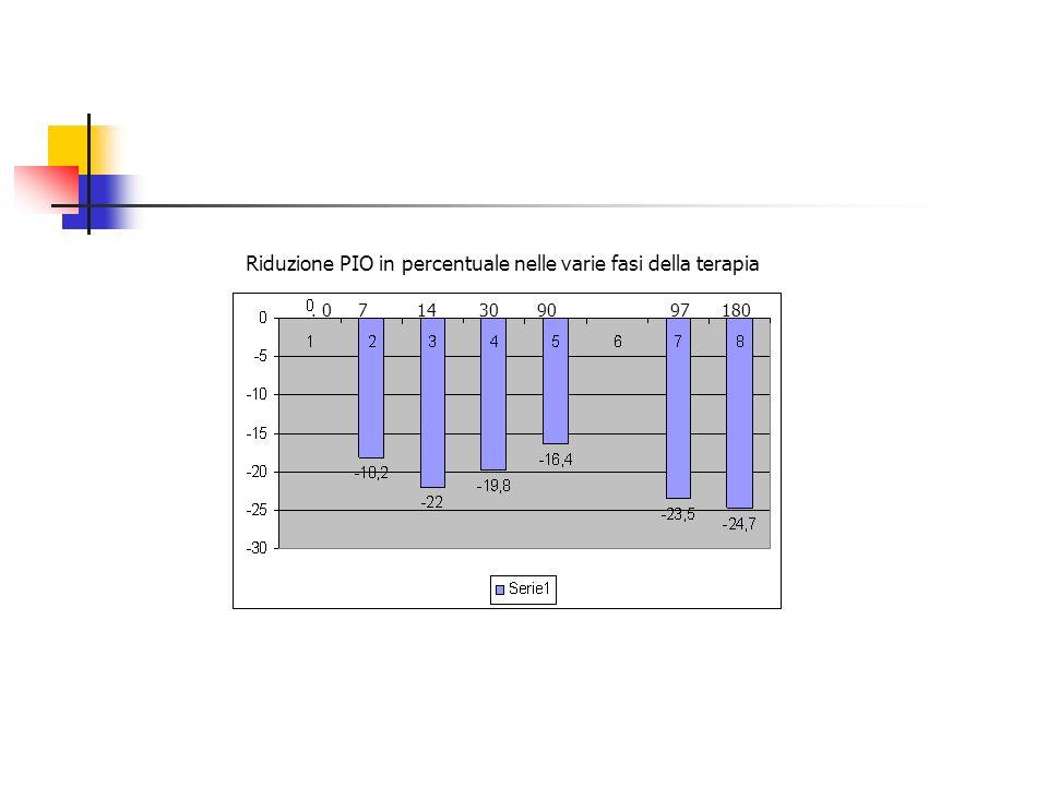 Riduzione PIO in percentuale nelle varie fasi della terapia. 0 7 14 30 90 97 180