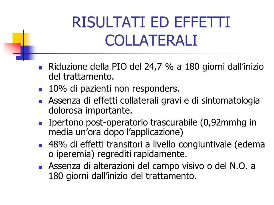 RISULTATI ED EFFETTI COLLATERALI Riduzione della PIO del 24,7 % a 180 giorni dallinizio del trattamento. 10% di pazienti non responders. Assenza di ef