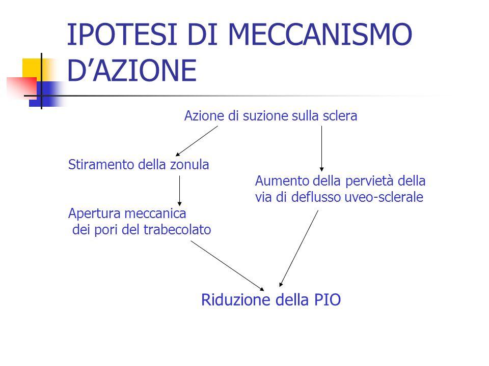IPOTESI DI MECCANISMO DAZIONE Azione di suzione sulla sclera Stiramento della zonula Aumento della pervietà della via di deflusso uveo-sclerale Apertu