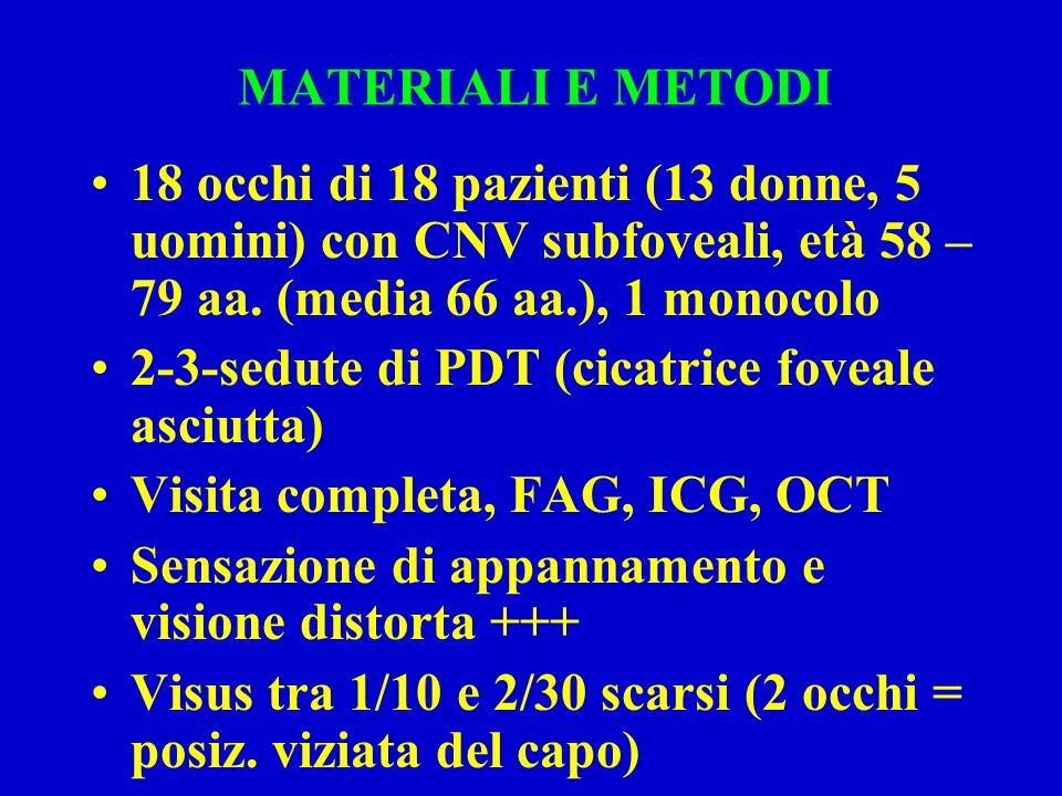 MATERIALI E METODI 18 occhi di 18 pazienti (13 donne, 5 uomini) con CNV subfoveali, età 58 – 79 aa.