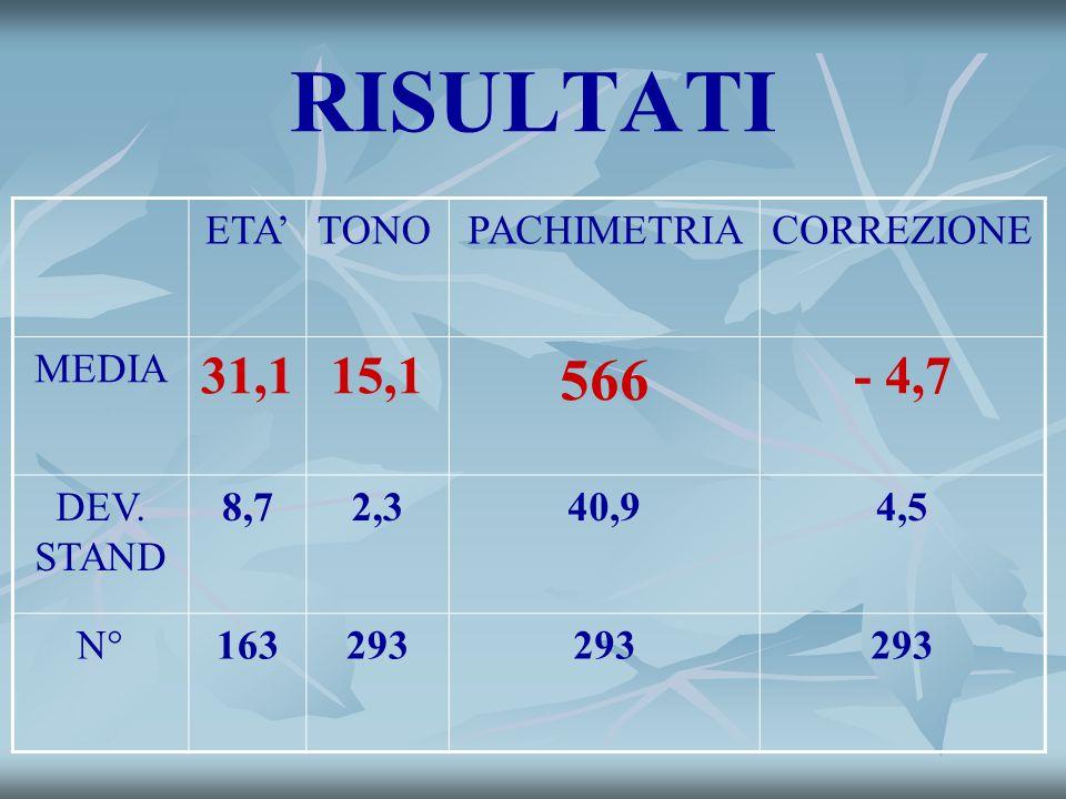 RISULTATI ETATONOPACHIMETRIACORREZIONE MEDIA 31,115,1 566 - 4,7 DEV. STAND 8,72,340,94,5 N°163293