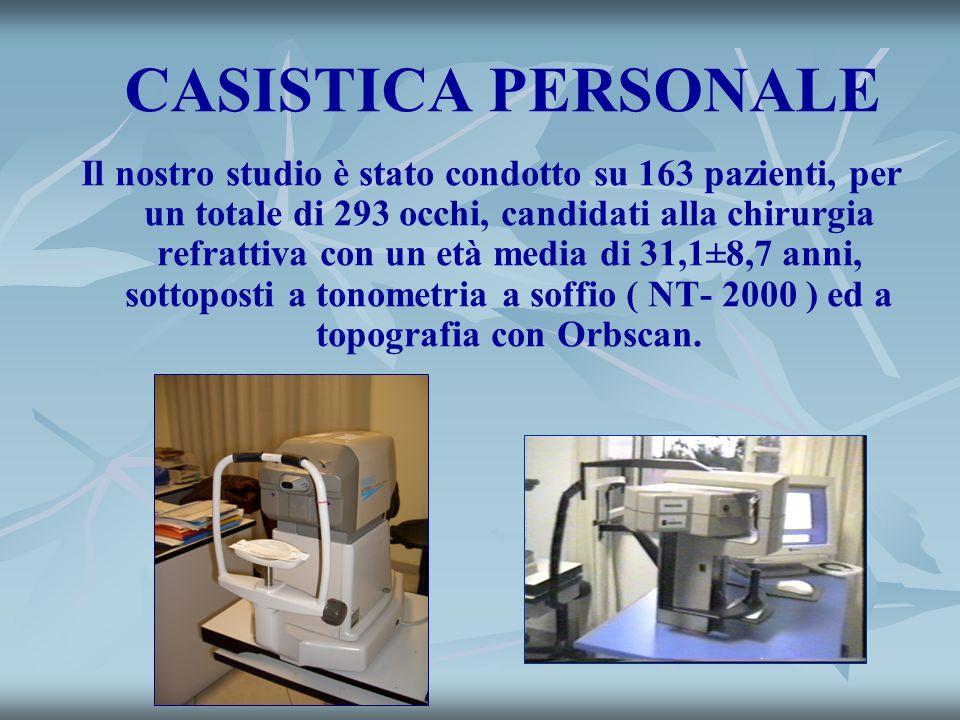 CASISTICA PERSONALE Il nostro studio è stato condotto su 163 pazienti, per un totale di 293 occhi, candidati alla chirurgia refrattiva con un età medi