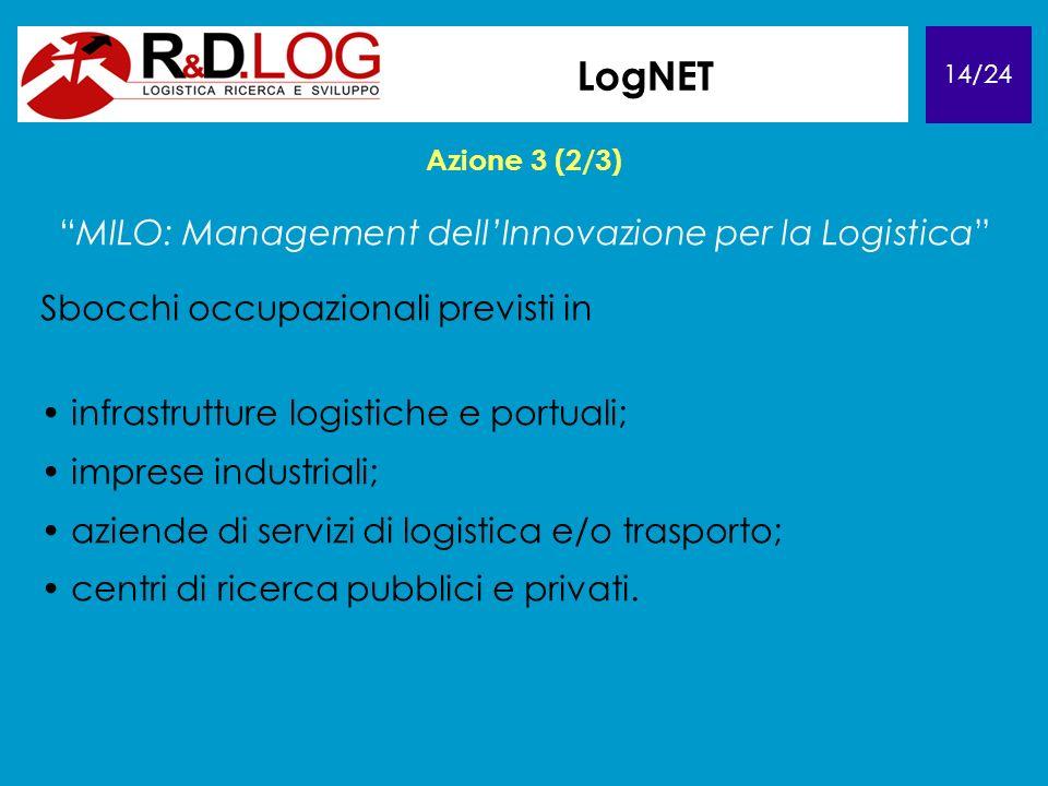 14/24 LogNET Azione 3 (2/3) MILO: Management dellInnovazione per la Logistica Sbocchi occupazionali previsti in infrastrutture logistiche e portuali; imprese industriali; aziende di servizi di logistica e/o trasporto; centri di ricerca pubblici e privati.