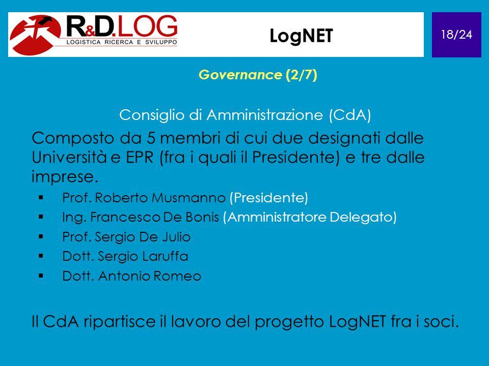 18/24 LogNET Governance (2/7) Consiglio di Amministrazione (CdA) Composto da 5 membri di cui due designati dalle Università e EPR (fra i quali il Presidente) e tre dalle imprese.