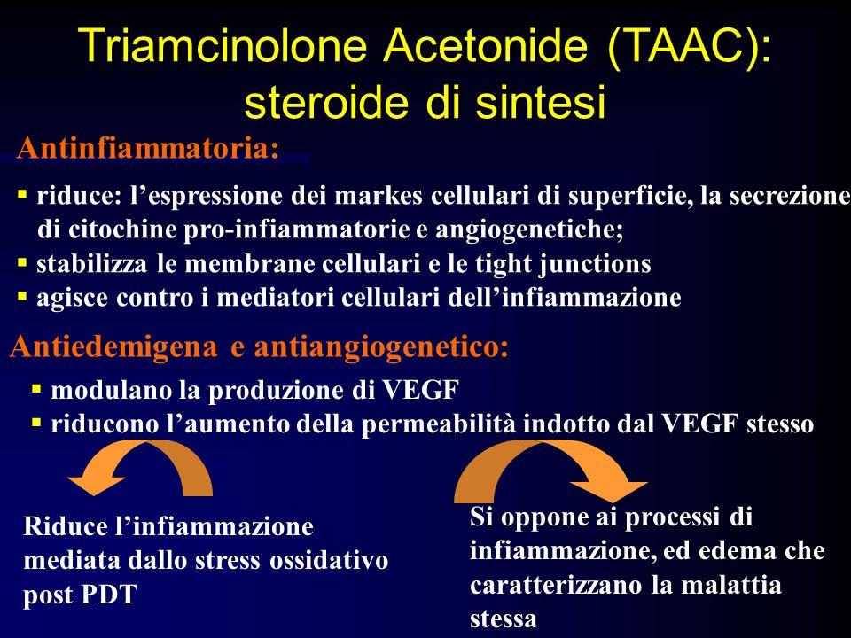 Antinfiammatoria: riduce: lespressione dei markes cellulari di superficie, la secrezione di citochine pro-infiammatorie e angiogenetiche; stabilizza l