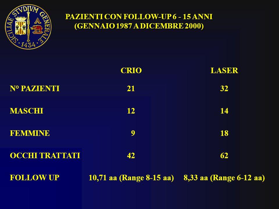 R.C. nata a 29 sett 7aa Visus OD: sf -5=7/10 Peso alla nascita: 810 gr. LASER