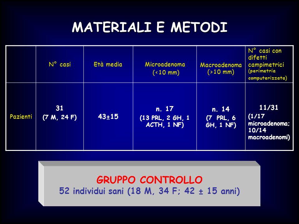 MATERIALI E METODI N° casiEtà mediaMicroadenoma (<10 mm) Macroadenoma (>10 mm) N° casi con difetti campimetrici (perimetria computerizzata) Pazienti 3