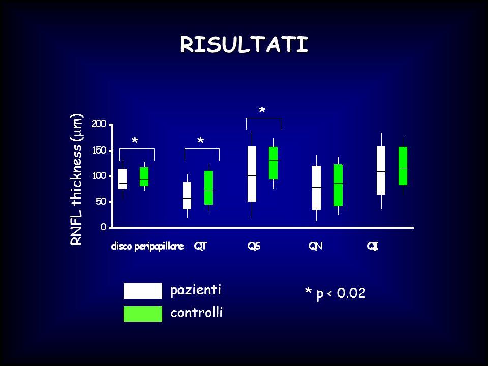 RISULTATI pazienti controlli RNFL thickness ( µ m) * ** * p < 0.02