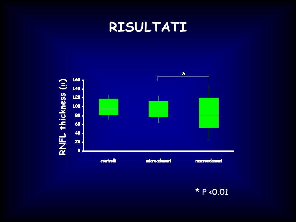 RISULTATI RNFL thickness ( µ ) * * P <0.01