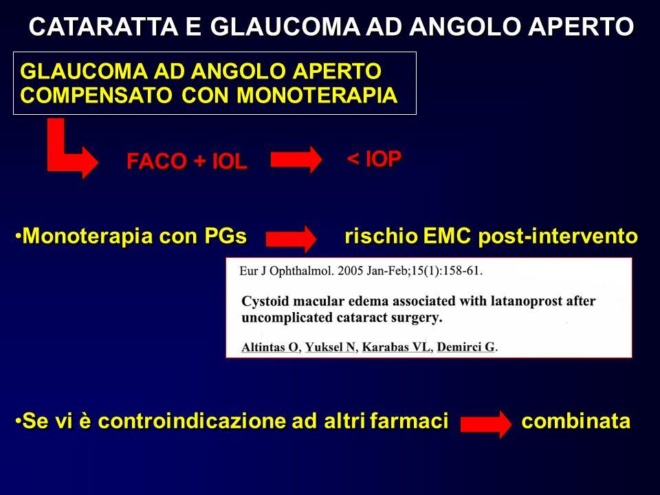 GLAUCOMA AD ANGOLO APERTO COMPENSATO CON MONOTERAPIA FACO + IOL < IOP Monoterapia con PGs rischio EMC post-intervento Se vi è controindicazione ad alt