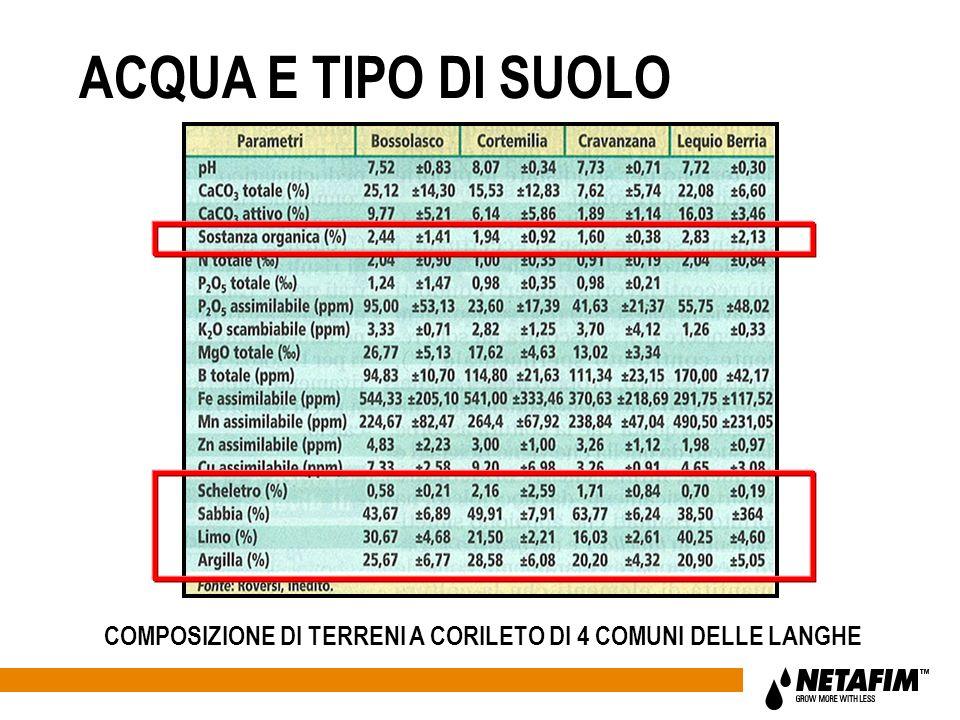 ACQUA E TIPO DI SUOLO COMPOSIZIONE DI TERRENI A CORILETO DI 4 COMUNI DELLE LANGHE