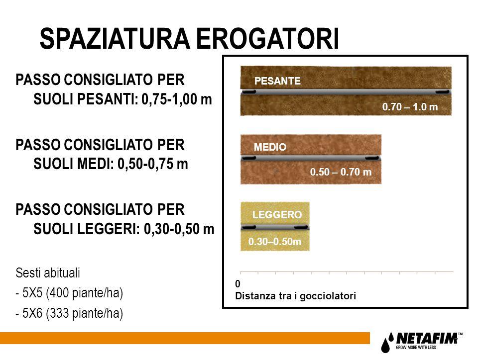 PESANTE MEDIO LEGGERO 0.70 – 1.0 m 0.50 – 0.70 m 0.30–0.50m 0 Distanza tra i gocciolatori 7 SPAZIATURA EROGATORI PASSO CONSIGLIATO PER SUOLI PESANTI: