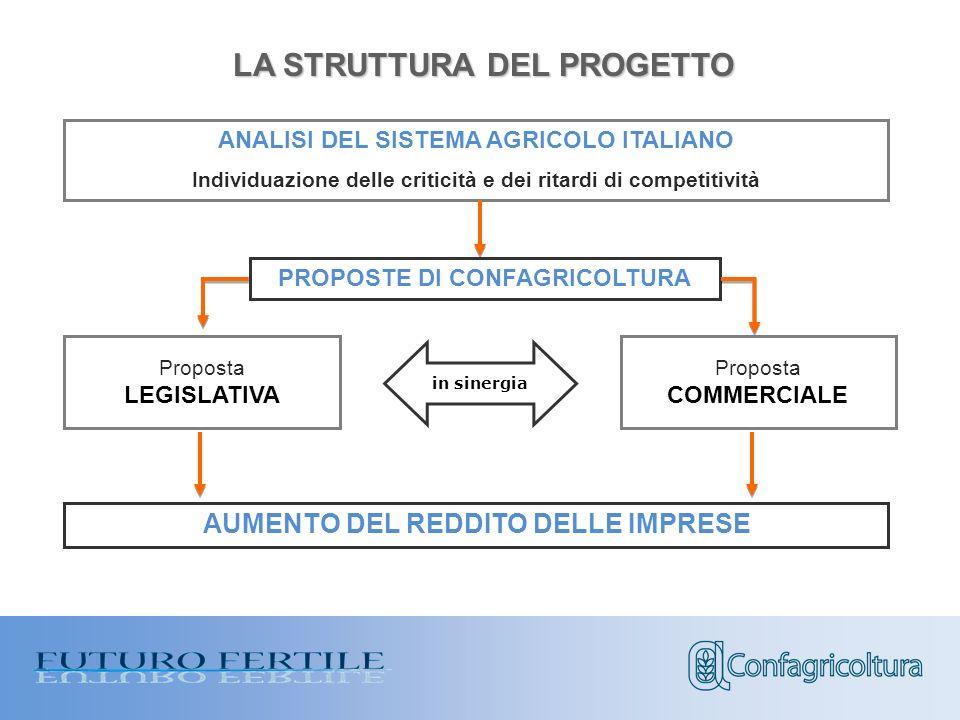ANALISI DEL SISTEMA AGRICOLO ITALIANO Individuazione delle criticità e dei ritardi di competitività LA STRUTTURA DEL PROGETTO PROPOSTE DI CONFAGRICOLTURA Proposta LEGISLATIVA AUMENTO DEL REDDITO DELLE IMPRESE in sinergia Proposta COMMERCIALE