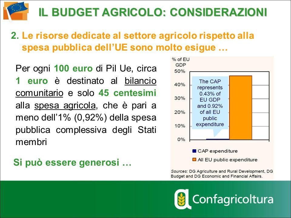 Per ogni 100 euro di Pil Ue, circa 1 euro è destinato al bilancio comunitario e solo 45 centesimi alla spesa agricola, che è pari a meno dell1% (0,92%