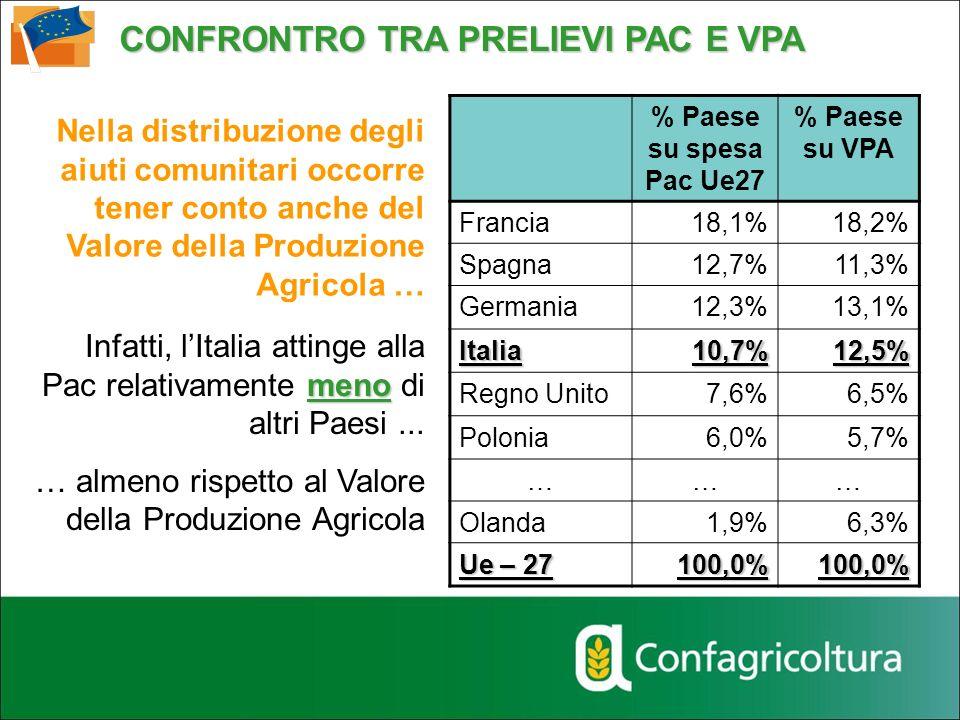 meno Infatti, lItalia attinge alla Pac relativamente meno di altri Paesi... … almeno rispetto al Valore della Produzione Agricola % Paese su spesa Pac