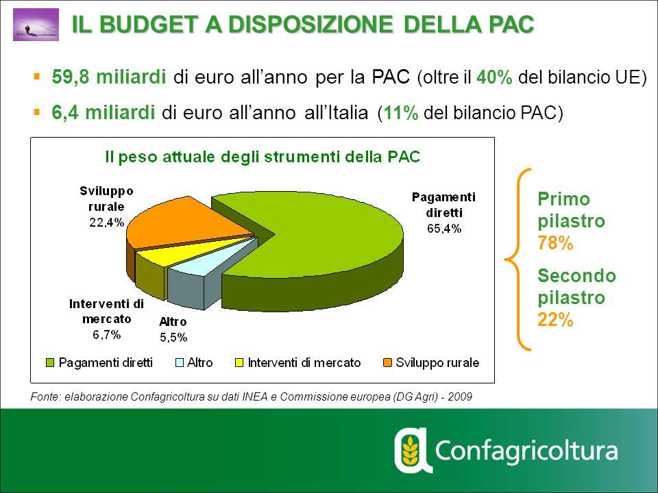 Fonte: elaborazione Confagricoltura su dati INEA e Commissione europea (DG Agri) - 2009 Primo pilastro 78% Secondo pilastro 22% 59,8 miliardi di euro