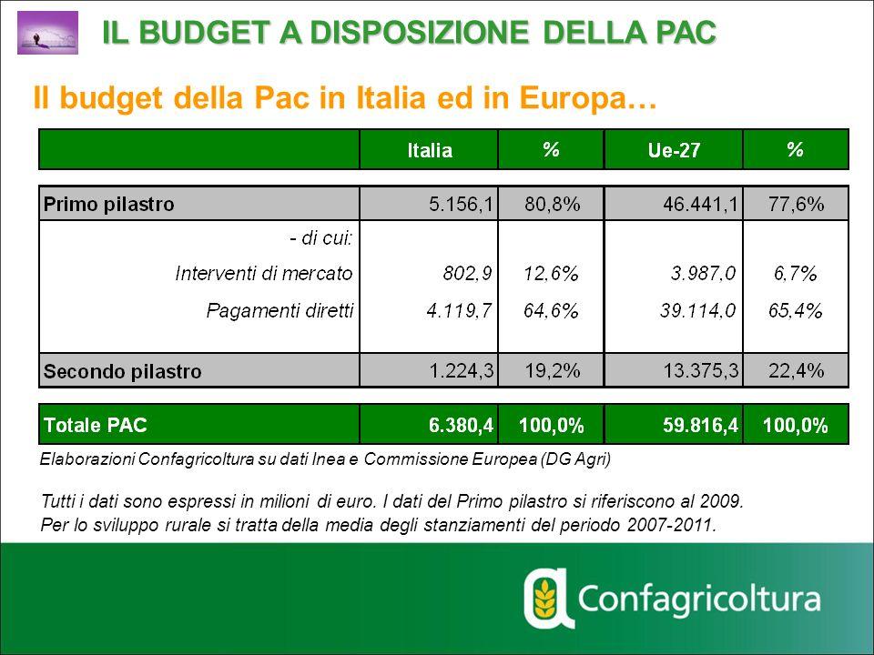 Il budget della Pac in Italia ed in Europa… IL BUDGET A DISPOSIZIONE DELLA PAC Elaborazioni Confagricoltura su dati Inea e Commissione Europea (DG Agr