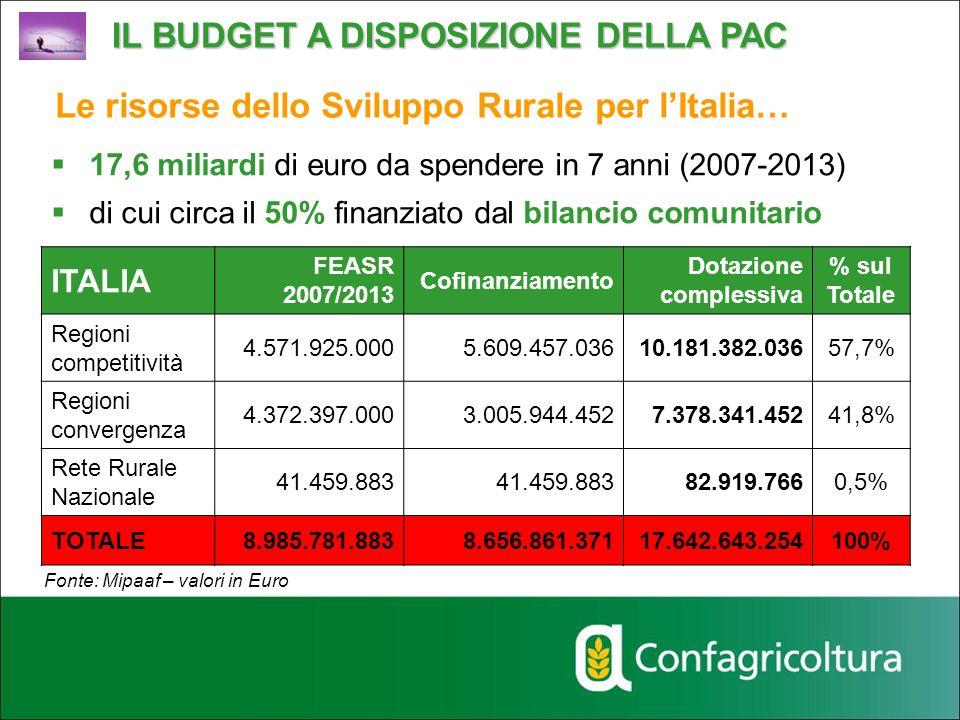 ITALIA FEASR 2007/2013 Cofinanziamento Dotazione complessiva % sul Totale Regioni competitività 4.571.925.0005.609.457.03610.181.382.03657,7% Regioni