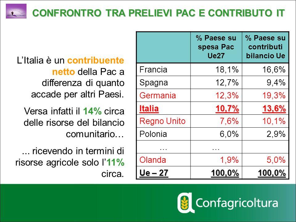 LItalia è un contribuente netto della Pac a differenza di quanto accade per altri Paesi. Versa infatti il 14% circa delle risorse del bilancio comunit