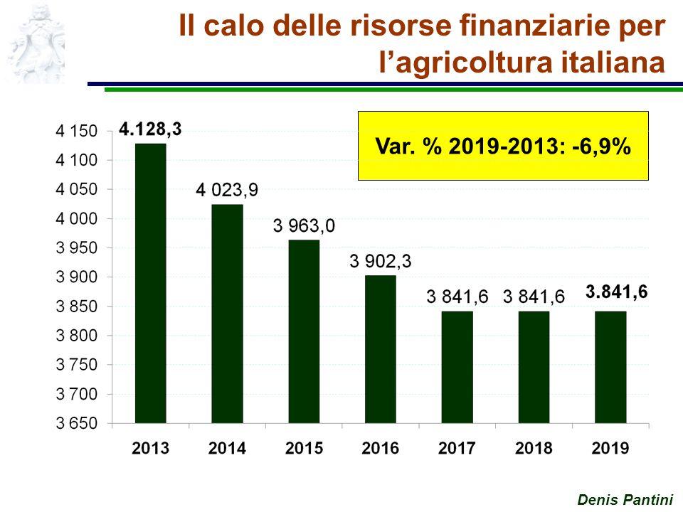 Denis Pantini Il calo delle risorse finanziarie per lagricoltura italiana Var. % 2019-2013: -6,9%
