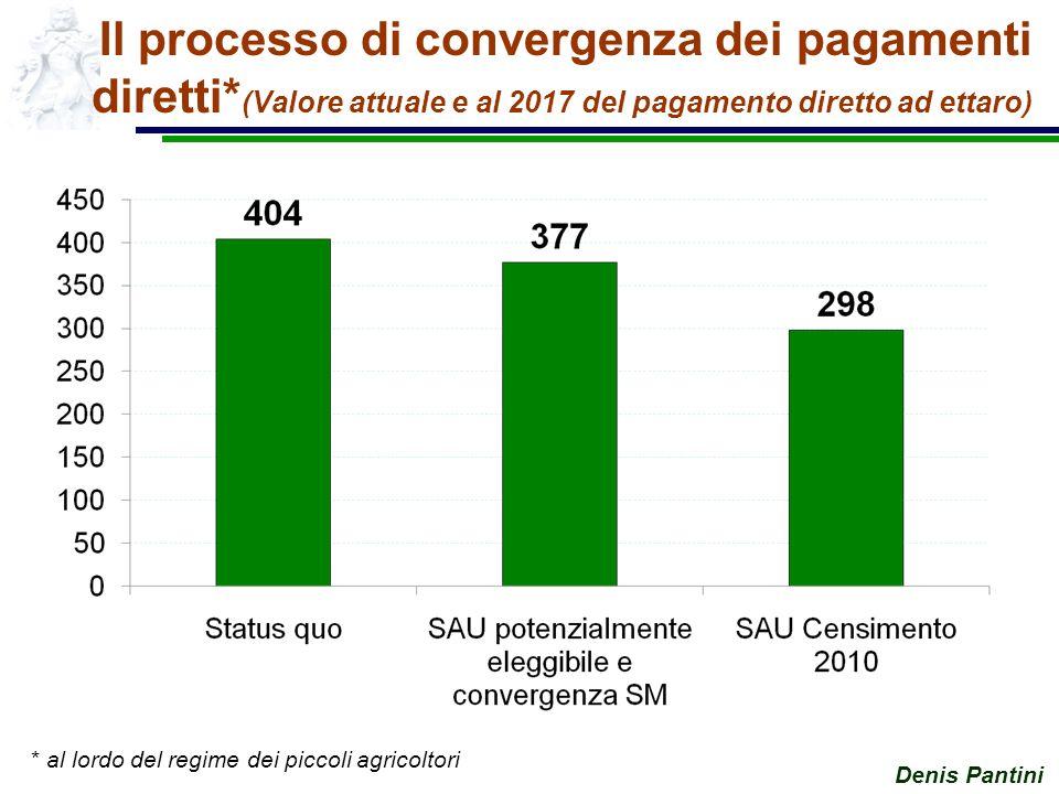 Denis Pantini Il processo di convergenza dei pagamenti diretti* (Valore attuale e al 2017 del pagamento diretto ad ettaro) * al lordo del regime dei piccoli agricoltori