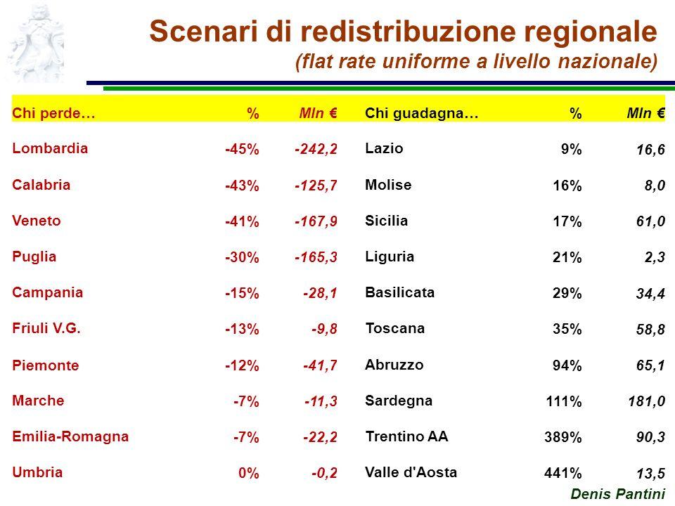 Denis Pantini Scenari di redistribuzione regionale (flat rate uniforme a livello nazionale) Chi perde…%Mln Chi guadagna…%Mln Lombardia-45%-242,2Lazio9% 16,6 Calabria-43%-125,7Molise16% 8,0 Veneto-41%-167,9Sicilia17% 61,0 Puglia-30%-165,3Liguria21% 2,3 Campania-15%-28,1Basilicata29% 34,4 Friuli V.G.-13%-9,8Toscana35% 58,8 Piemonte-12%-41,7Abruzzo94% 65,1 Marche-7%-11,3Sardegna111% 181,0 Emilia-Romagna-7%-22,2Trentino AA389% 90,3 Umbria0%-0,2Valle d Aosta441% 13,5