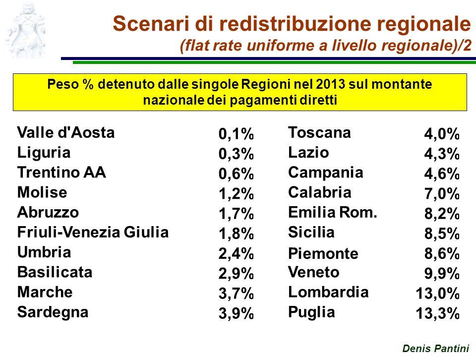 Denis Pantini Scenari di redistribuzione regionale (flat rate uniforme a livello regionale)/2 Peso % detenuto dalle singole Regioni nel 2013 sul montante nazionale dei pagamenti diretti Valle d Aosta 0,1% Toscana 4,0% Liguria 0,3% Lazio 4,3% Trentino AA 0,6% Campania 4,6% Molise 1,2% Calabria 7,0% Abruzzo 1,7% Emilia Rom.