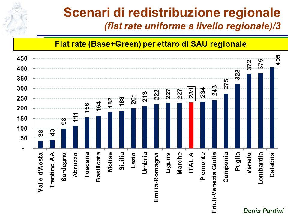 Denis Pantini Scenari di redistribuzione regionale (flat rate uniforme a livello regionale)/3 Flat rate (Base+Green) per ettaro di SAU regionale