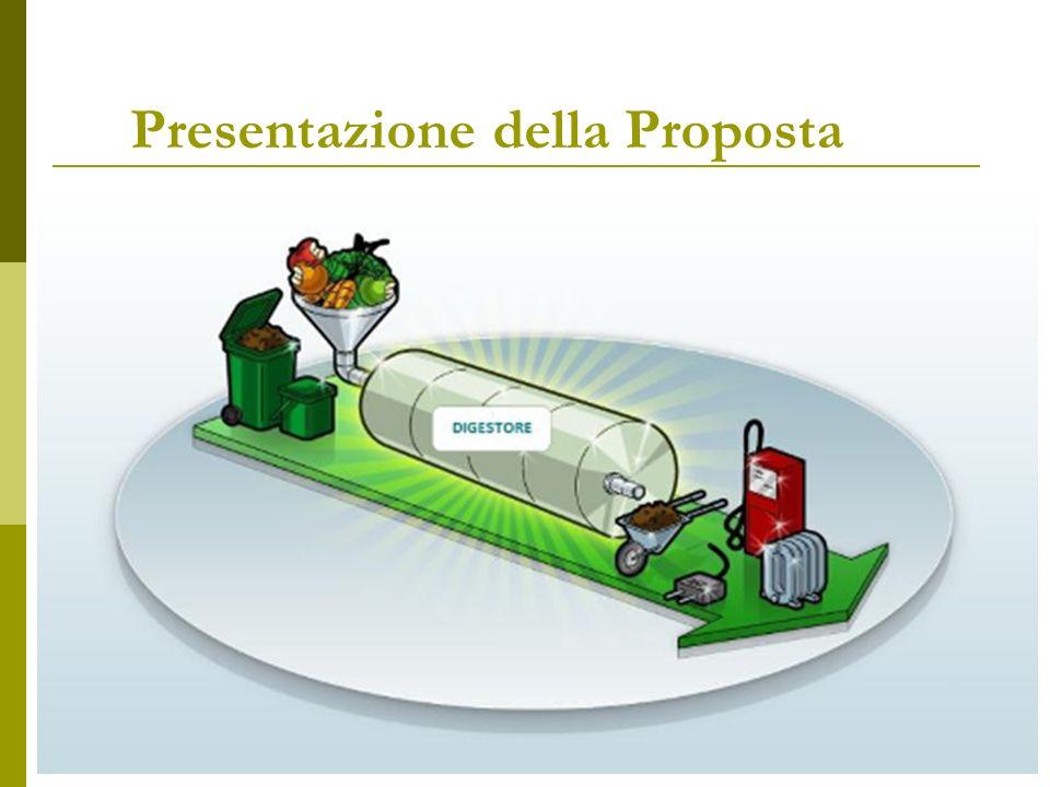 Produzioni stimate Compost: 15.000 t/anno Compost: 15.000 t/anno Occupazione Un impianto occupa 15 unità lavorative La superficie complessiva necessaria dipende dai livelli di integrazione tra i due impianti e dalla tecnologia adottata, può variare tra i 2 e 3 ettari Energia pulita: Energia pulita: 2,5 milioni di kwh annui di energia elettrica 2,5 milioni di kwh annui di energia elettrica, corrispondenti a circa 600.000 euro di ricavi; 3 milioni di kwh di energia termica 3 milioni di kwh di energia termica da utilizzare per il teleriscaldamento.