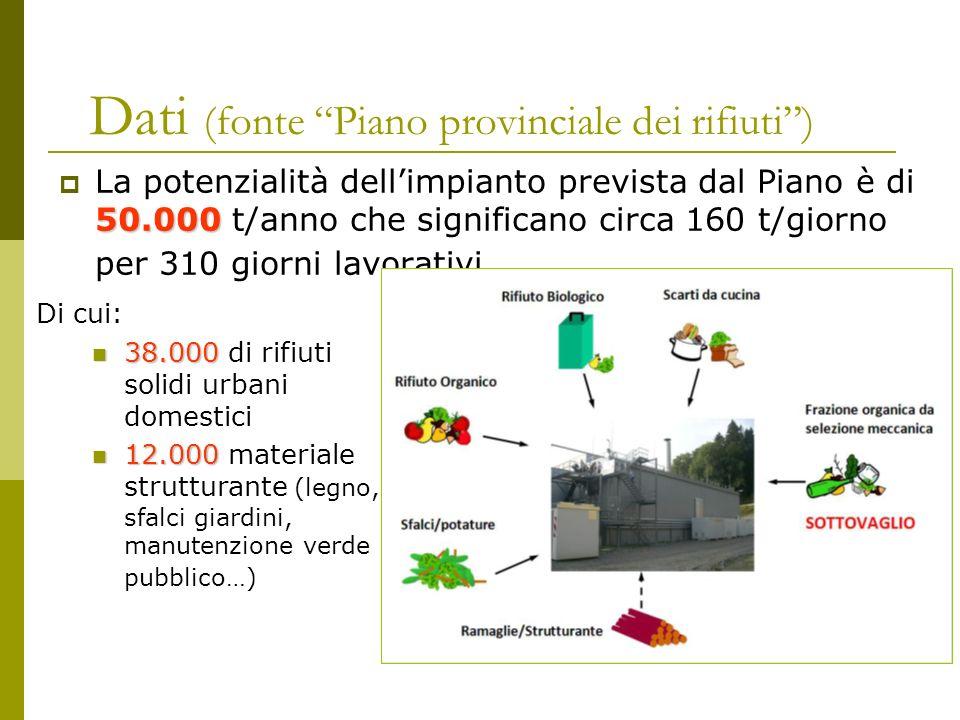 Dati (fonte Piano provinciale dei rifiuti) 50.000 La potenzialità dellimpianto prevista dal Piano è di 50.000 t/anno che significano circa 160 t/giorn