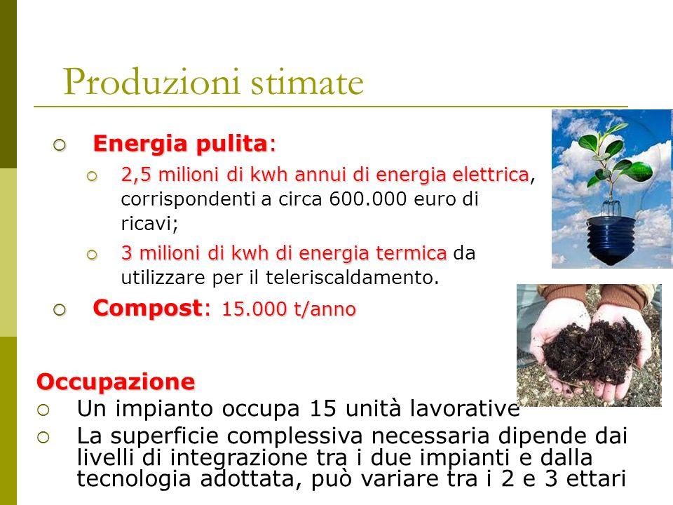 Produzioni stimate Compost: 15.000 t/anno Compost: 15.000 t/anno Occupazione Un impianto occupa 15 unità lavorative La superficie complessiva necessar